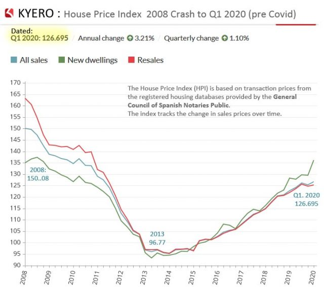 Property Price Index Spain ... 2008 to 2020 Q1 (Pre Covid)