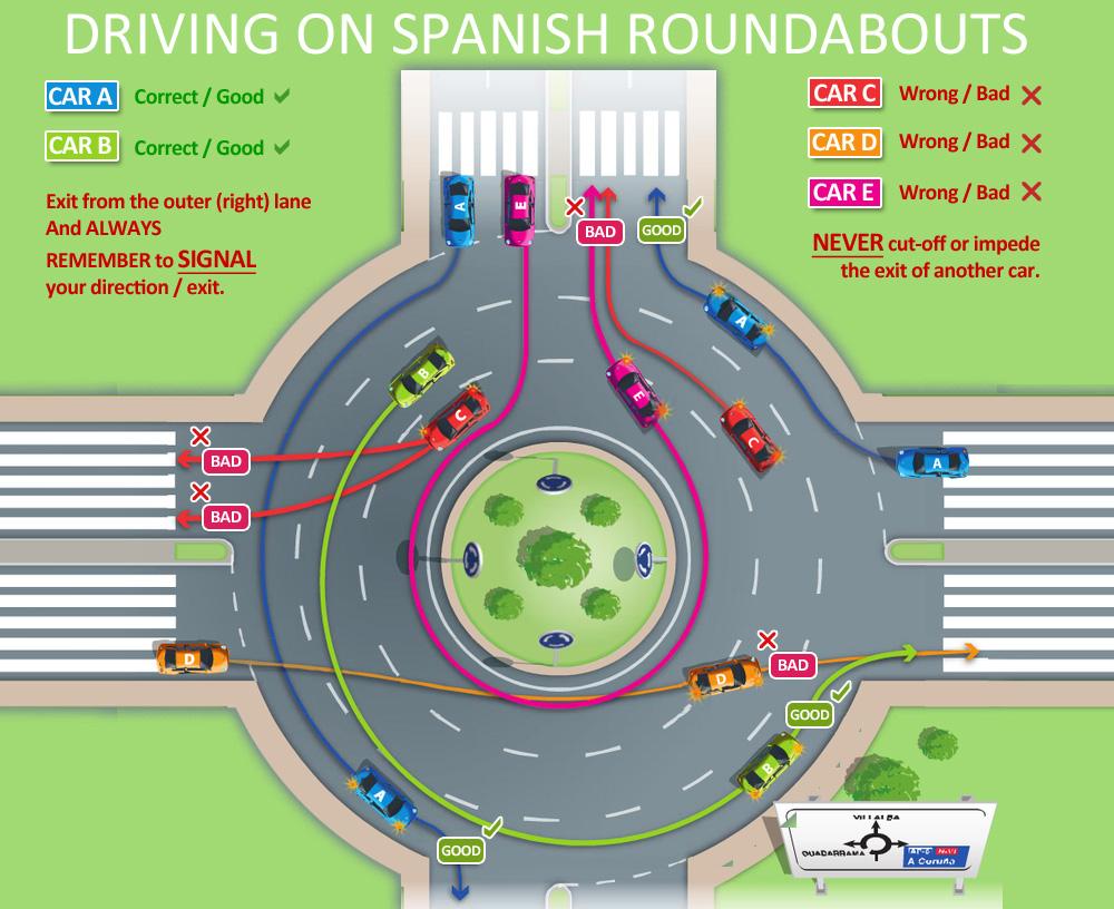Driving in Spain : Roundabouts - Hondon Villas News & Blog